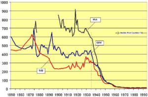 Évolution de la mortalité maternelle de 1870 à 1993 en Suéde, aux Etats-Unis et en Angleterre-Pays de Galles: la chute de la mortalité après 1945 s'explique par la mise au point des antibiotiques, de la perfusion sanguine et de la césarienne  (Wim Van Lerberghe, Vincent De Brouwere, 2001)